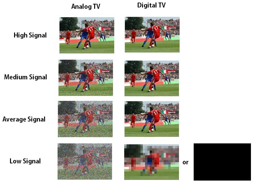 Digital TV Info