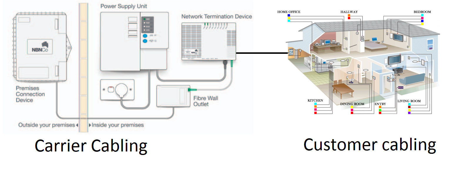 Data cabling example